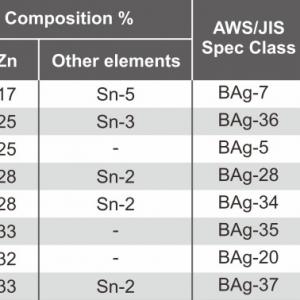flux-coat alloy spec